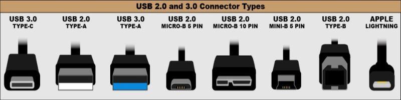 Come scegliere un hard disk esterno in base a interfaccia?